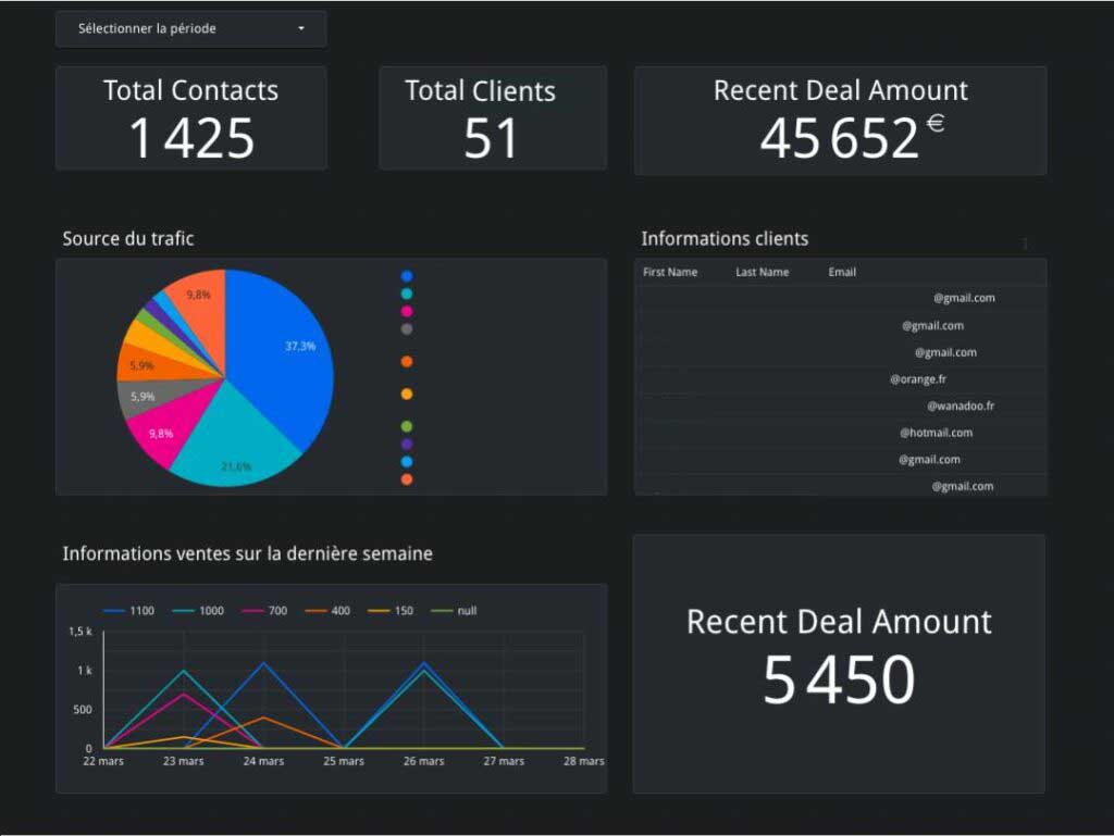 datavisualisation dashboard